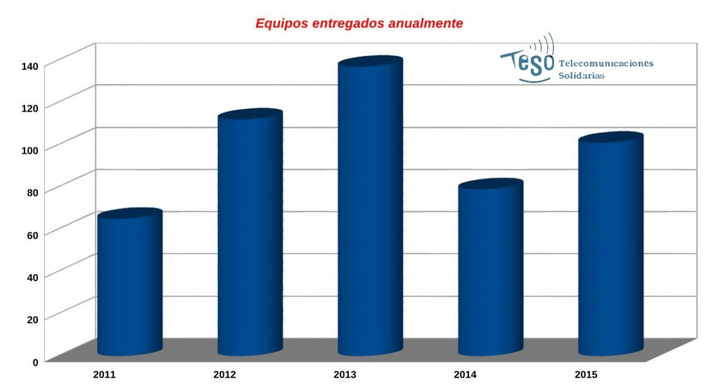 Entregas entre el año 2011 y 2015